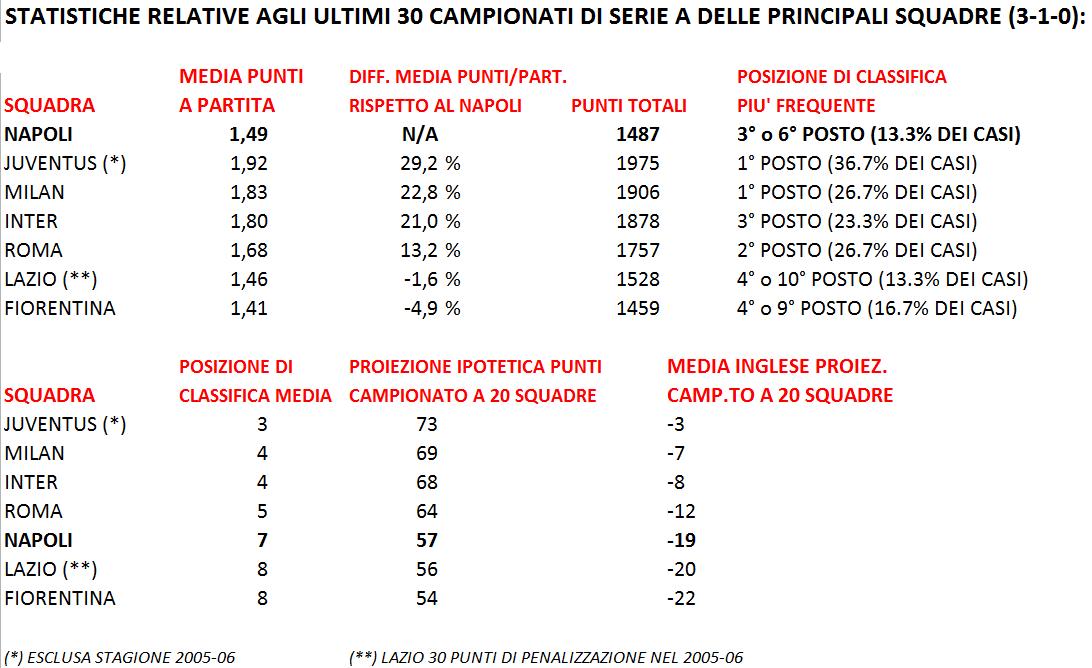 Statistiche Sugli Ultimi 30 Campionati Di Serie A Il Caso Napoli I Bacini D Utenza